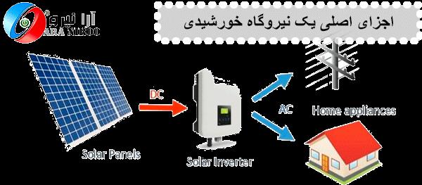اجزای اصلی یک نیروگاه خورشیدی