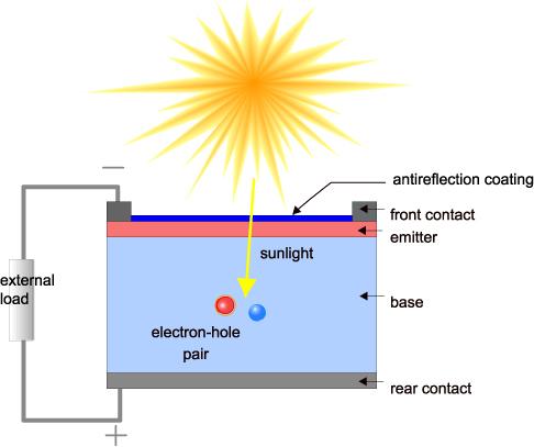 ساختار سلول خورشیدی